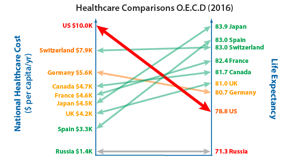 Life expectancy vs healthcare cost by nation