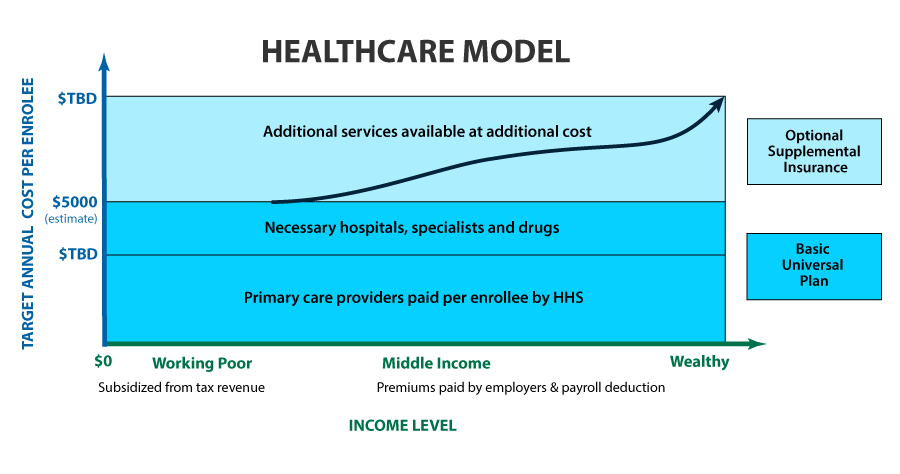 healthcare model graphical representation